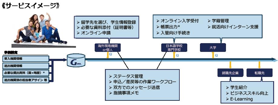 海外から24時間オンライン入学受付し、日本での手続きを簡素化します。現地機関との連携を強化し、外国人留学生を獲得します。