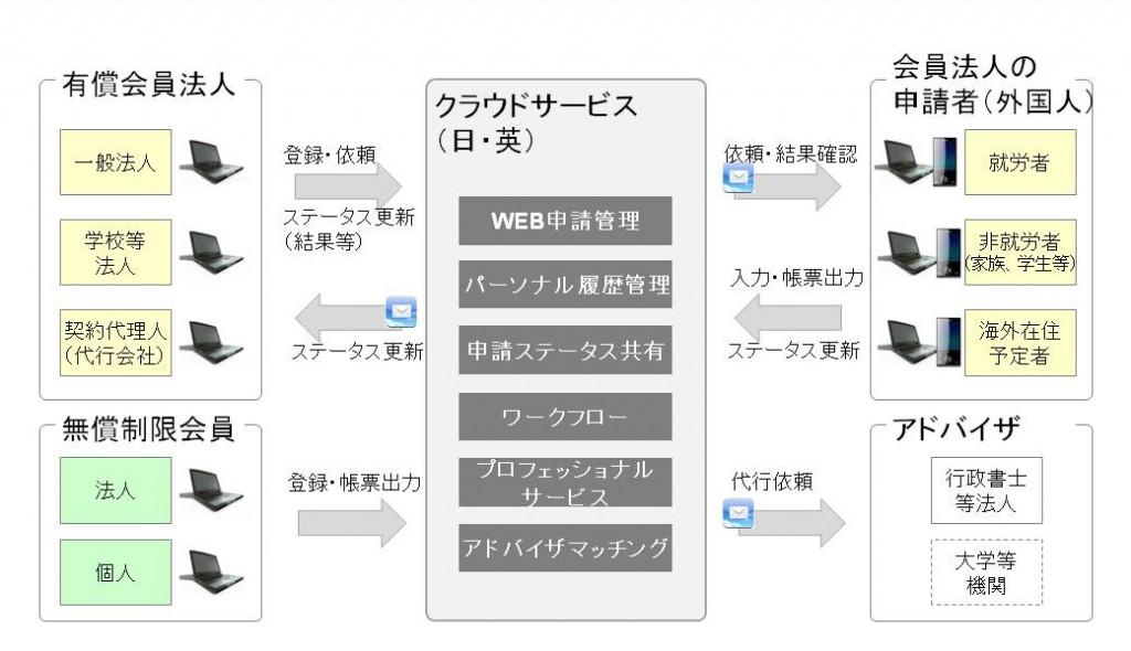 イメージ図
