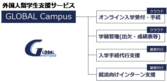 外国人留学生支援サービス